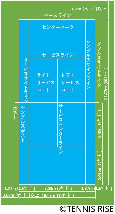 テニスの学校コートラインの名前