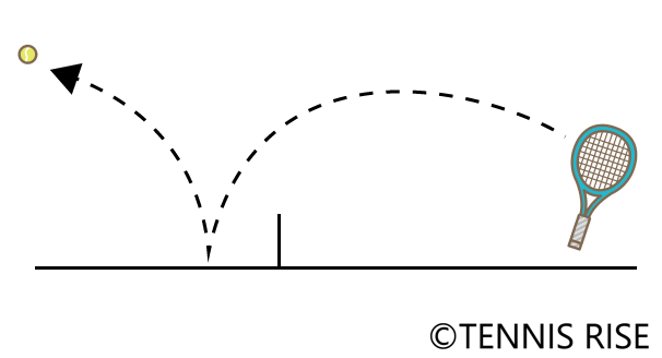 スピンサーブはネットを越え急激に落ち接地後のバウンドは大きくキックする