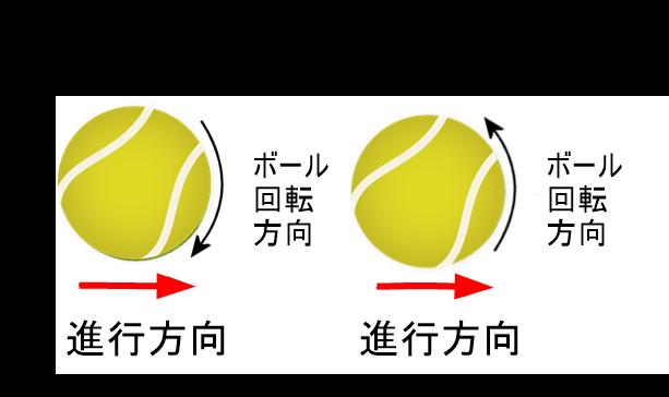 ボールの回転